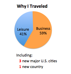 travel 2014