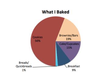 baking-chart